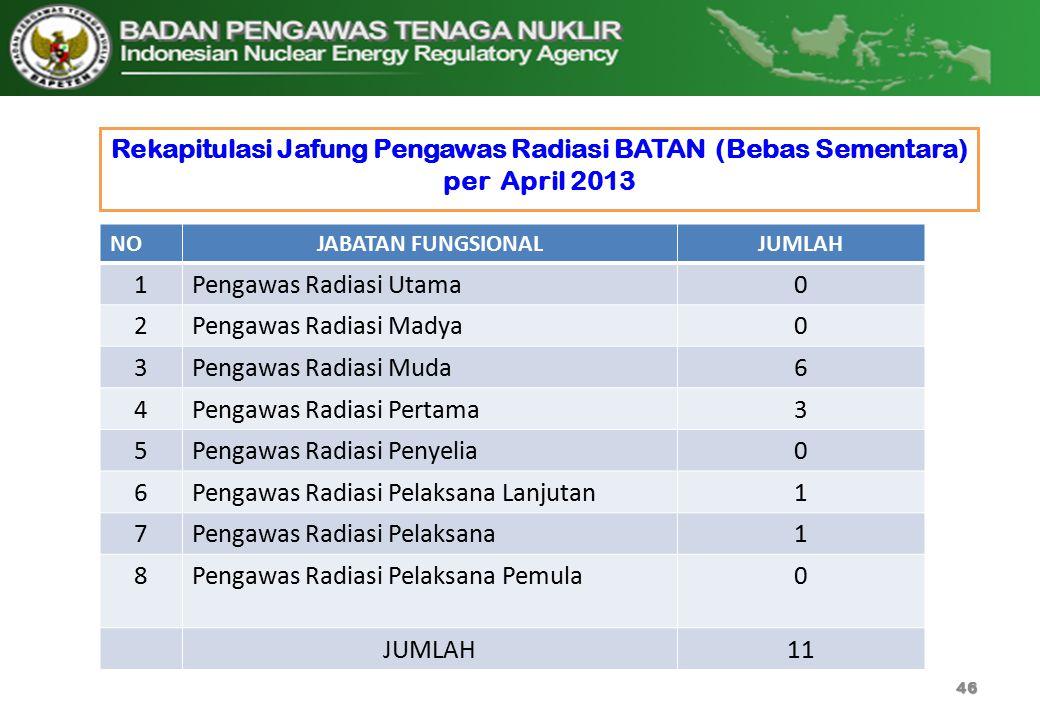 Rekapitulasi Jafung Pengawas Radiasi BATAN (Bebas Sementara) per April 2013 46 NOJABATAN FUNGSIONALJUMLAH 1Pengawas Radiasi Utama0 2Pengawas Radiasi M