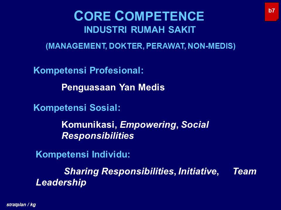 C ORE C OMPETENCE INDUSTRI RUMAH SAKIT b7 stratplan / kg (MANAGEMENT, DOKTER, PERAWAT, NON-MEDIS) Kompetensi Profesional: Penguasaan Yan Medis Kompete