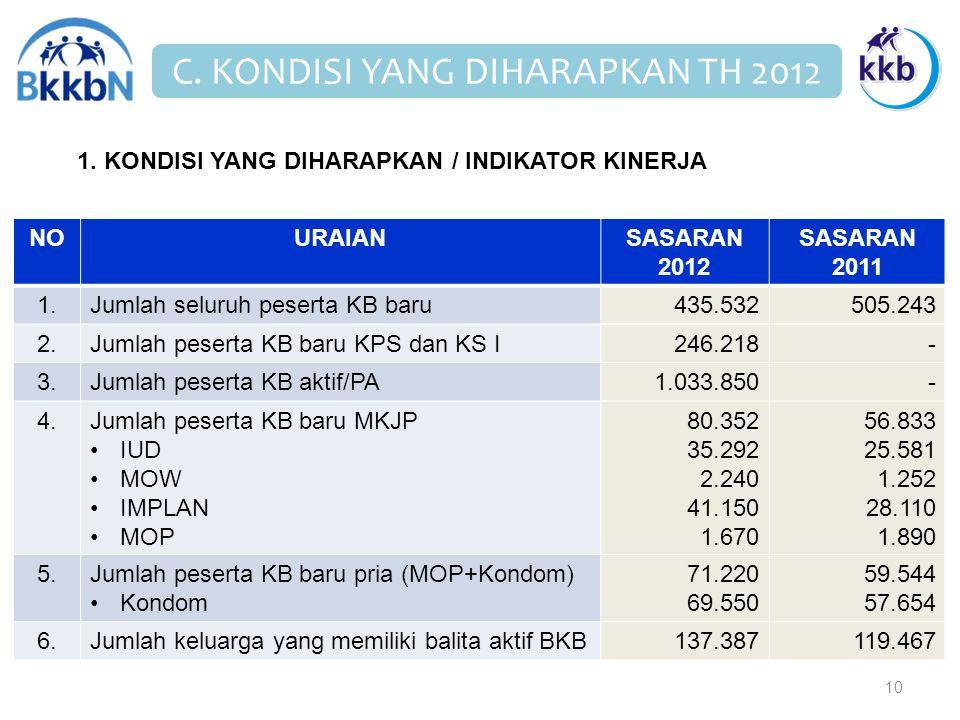 C. KONDISI YANG DIHARAPKAN TH 2012 10 NOURAIANSASARAN 2012 SASARAN 2011 1.Jumlah seluruh peserta KB baru435.532505.243 2.Jumlah peserta KB baru KPS da