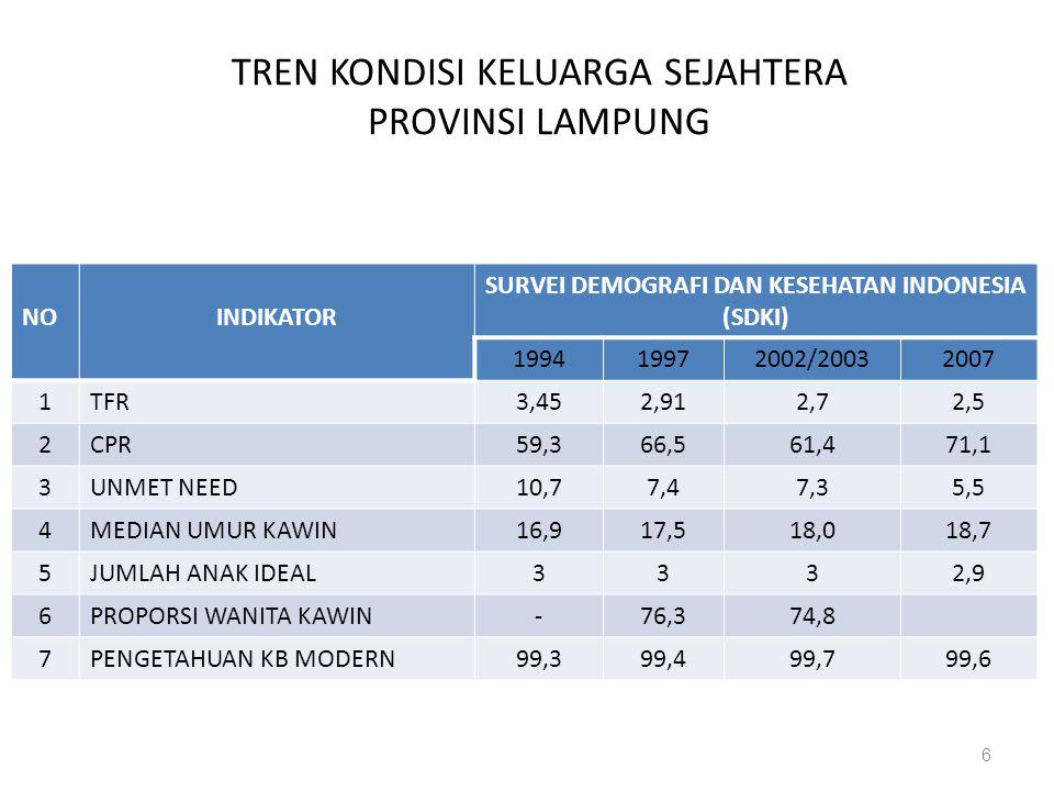 TREN KONDISI KELUARGA SEJAHTERA PROVINSI LAMPUNG NOINDIKATOR SURVEI DEMOGRAFI DAN KESEHATAN INDONESIA (SDKI) 199419972002/20032007 1TFR3,452,912,72,5