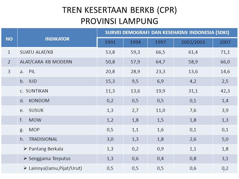 TREN KESERTAAN BERKB (CPR) PROVINSI LAMPUNG NOINDIKATOR SURVEI DEMOGRAFI DAN KESEHATAN INDONESIA (SDKI) 1991199419972002/20032007 1SUATU ALAT/KB53,859