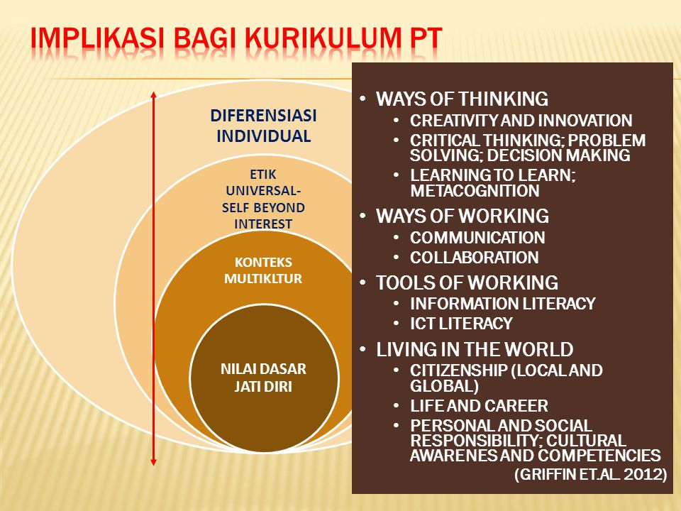 DIFERENSIASI INDIVIDUAL ETIK UNIVERSAL- SELF BEYOND INTEREST KONTEKS MULTIKLTUR NILAI DASAR JATI DIRI WAYS OF THINKING CREATIVITY AND INNOVATION CRITICAL THINKING; PROBLEM SOLVING; DECISION MAKING LEARNING TO LEARN; METACOGNITION WAYS OF WORKING COMMUNICATION COLLABORATION TOOLS OF WORKING INFORMATION LITERACY ICT LITERACY LIVING IN THE WORLD CITIZENSHIP (LOCAL AND GLOBAL) LIFE AND CAREER PERSONAL AND SOCIAL RESPONSIBILITY; CULTURAL AWARENES AND COMPETENCIES (GRIFFIN ET.AL.