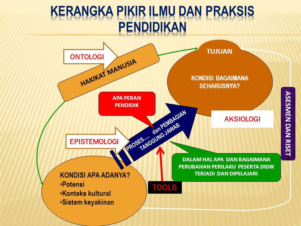  GLOBAL SOCIETY  MULTICULTURALISM  (GLOBAL) CITIZENSHIP  SUSTAINABLE DEVELOPMENT  CREATIVE CULTURE AND INNOVATION KONDISI BAGAIMANA SEHARUSNYA.