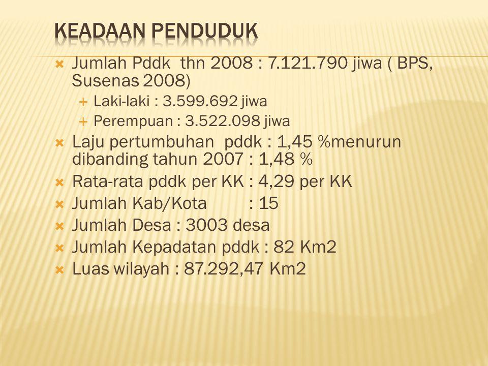 Jumlah Pddk thn 2008 : 7.121.790 jiwa ( BPS, Susenas 2008)  Laki-laki : 3.599.692 jiwa  Perempuan : 3.522.098 jiwa  Laju pertumbuhan pddk : 1,45