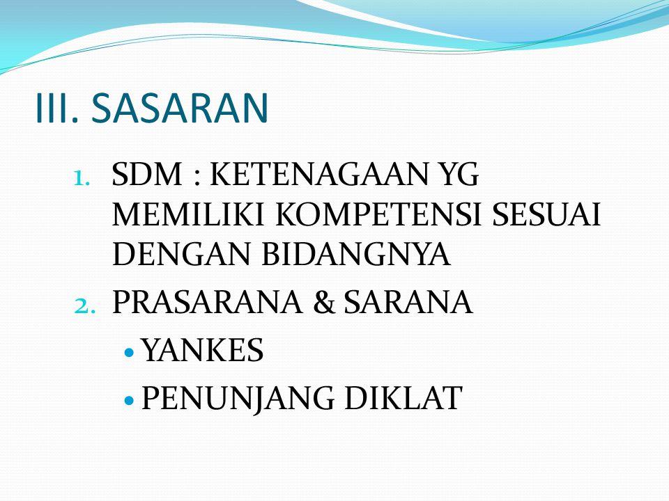 III. SASARAN 1. SDM : KETENAGAAN YG MEMILIKI KOMPETENSI SESUAI DENGAN BIDANGNYA 2. PRASARANA & SARANA YANKES PENUNJANG DIKLAT