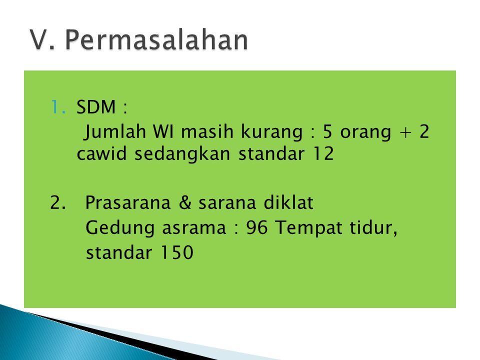 1.SDM : Jumlah WI masih kurang : 5 orang + 2 cawid sedangkan standar 12 2. Prasarana & sarana diklat Gedung asrama : 96 Tempat tidur, standar 150