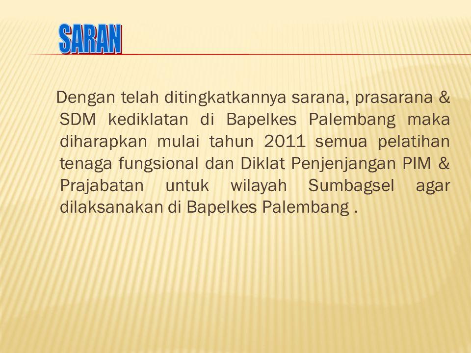 Dengan telah ditingkatkannya sarana, prasarana & SDM kediklatan di Bapelkes Palembang maka diharapkan mulai tahun 2011 semua pelatihan tenaga fungsion