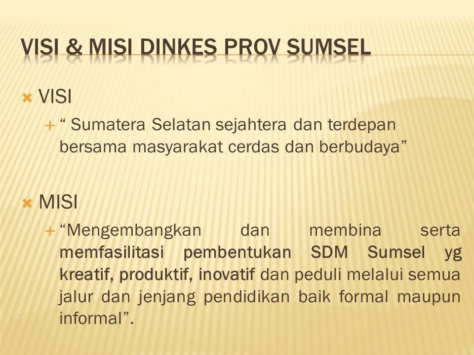 """ VISI  """" Sumatera Selatan sejahtera dan terdepan bersama masyarakat cerdas dan berbudaya""""  MISI  """"Mengembangkan dan membina serta memfasilitasi pe"""