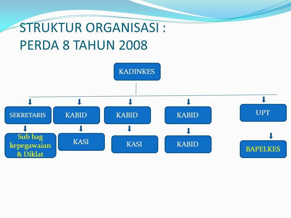 STRUKTUR ORGANISASI PERUBAHAN: PERDA FEBRUARI 2010 KADINKES SEKRETARIS Bid bina Yankes Bid Bina Pengendalian masalah Kesh Bid Bina Prog pengemb SDM UPT BAPELKES 1.Seksi Bindal perencanaan & Pendayagunaan 2.Seksi Bindal Diklat, Registrasi & Akreditasi 3.Seksi Bindal Promkes & Pemberdayaan Bid Jaminan & Sarkes 1.Seksi Bindal Kes dasar 2.Seksi Bindal Kes Rujukan 3.Seksi Bindal Kes Khusus 1.