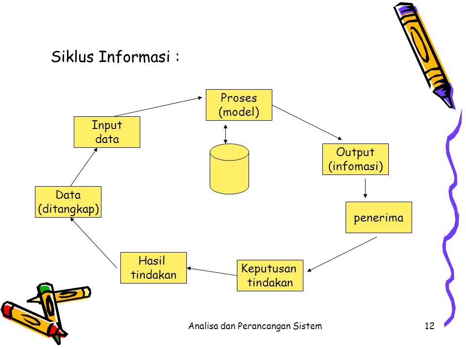 Analisa dan Perancangan Sistem12 Siklus Informasi : Proses (model) Output (infomasi) penerima Keputusan tindakan Hasil tindakan Data (ditangkap) Input