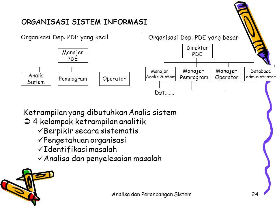 Analisa dan Perancangan Sistem24 Ketrampilan yang dibutuhkan Analis sistem  4 kelompok ketrampilan analitik Berpikir secara sistematis Pengetahuan or