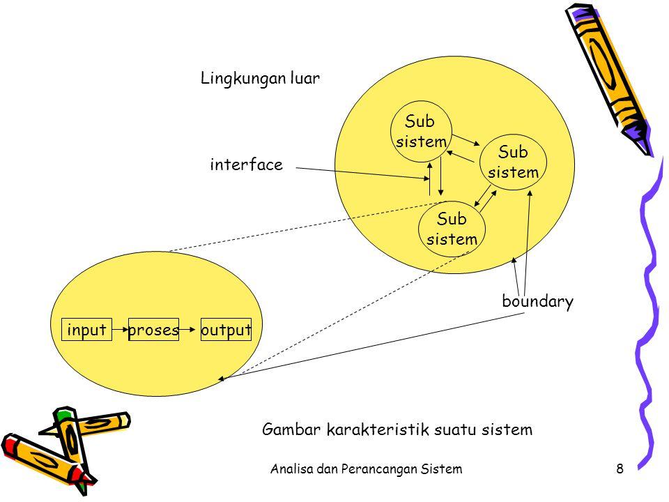 Analisa dan Perancangan Sistem8 Sub sistem Sub sistem Sub sistem inputprosesoutput boundary interface Lingkungan luar Gambar karakteristik suatu siste