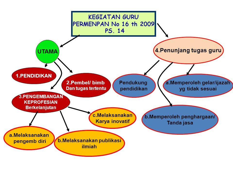 KEGIATAN GURU PERMENPAN No 16 th 2009 PS. 14 UTAMA 1.PENDIDIKAN 3.PENGEMBANGAN KEPROFESIAN Berkelanjutan 2.Pembel/ bimb Dan tugas tertentu a.Melaksana