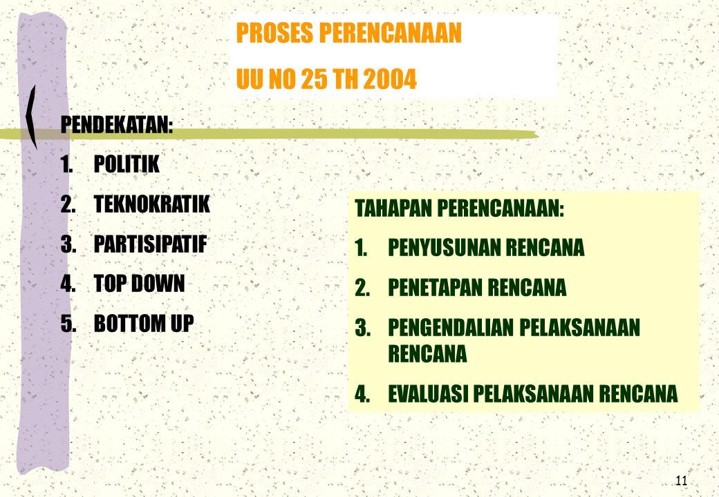 11 PROSES PERENCANAAN UU NO 25 TH 2004 PENDEKATAN: 1.POLITIK 2.TEKNOKRATIK 3.PARTISIPATIF 4.TOP DOWN 5.BOTTOM UP TAHAPAN PERENCANAAN: 1.PENYUSUNAN RENCANA 2.PENETAPAN RENCANA 3.PENGENDALIAN PELAKSANAAN RENCANA 4.EVALUASI PELAKSANAAN RENCANA