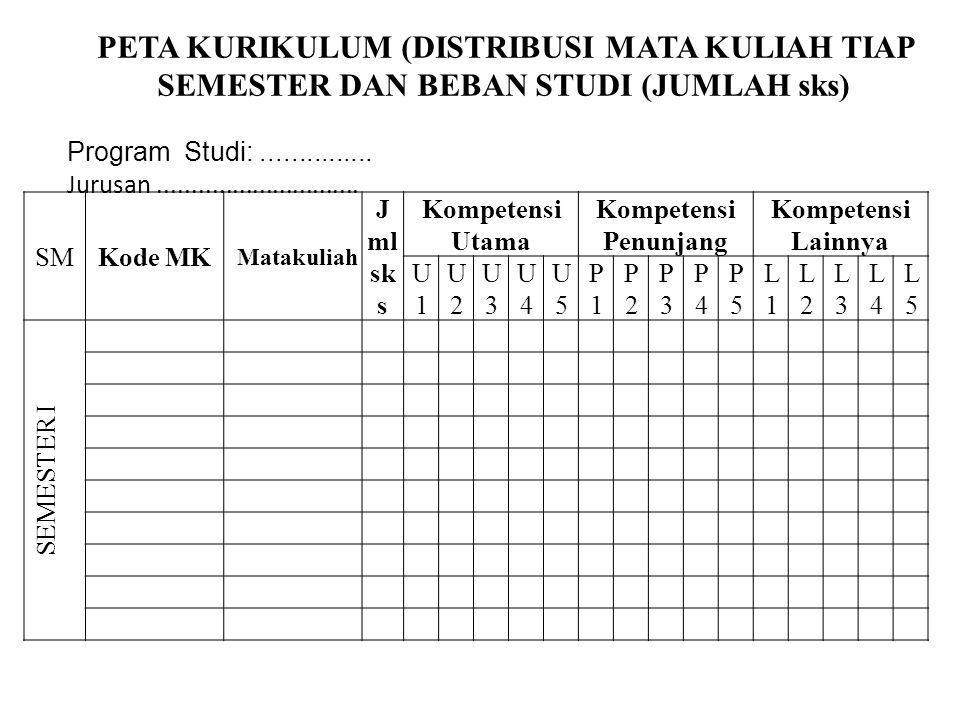 SMKode MK Matakuliah J ml sk s Kompetensi Utama Kompetensi Penunjang Kompetensi Lainnya U1U1 U2U2 U3U3 U4U4 U5U5 P1P1 P2P2 P3P3 P4P4 P5P5 L1L1 L2L2 L3