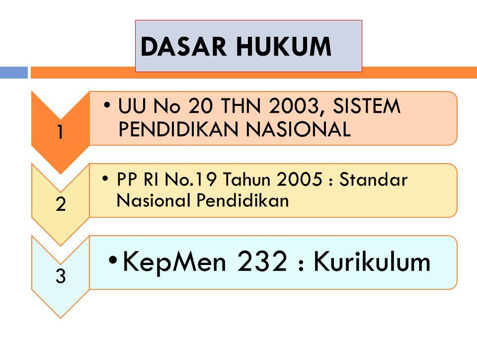 DASAR HUKUM 1 UU No 20 THN 2003, SISTEM PENDIDIKAN NASIONAL 2 PP RI No.19 Tahun 2005 : Standar Nasional Pendidikan 3 KepMen 232 : Kurikulum