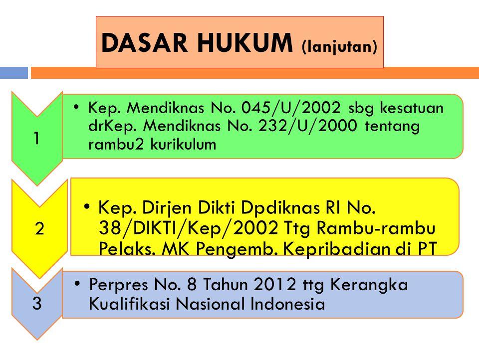 DASAR HUKUM (lanjutan) 1 Kep. Mendiknas No. 045/U/2002 sbg kesatuan drKep. Mendiknas No. 232/U/2000 tentang rambu2 kurikulum 2 Kep. Dirjen Dikti Dpdik