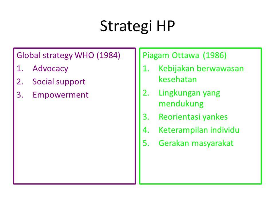 Strategi HP Global strategy WHO (1984) 1.Advocacy 2.Social support 3.Empowerment Piagam Ottawa (1986) 1.Kebijakan berwawasan kesehatan 2.Lingkungan ya