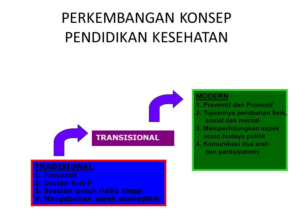 RANAH PROMOSI KESEHATAN (Downie et al.,1990) HEALTH EDUCATION HEALTH PREVENTION HEALTH PROTECTION 1 2 4 3 7 5 6
