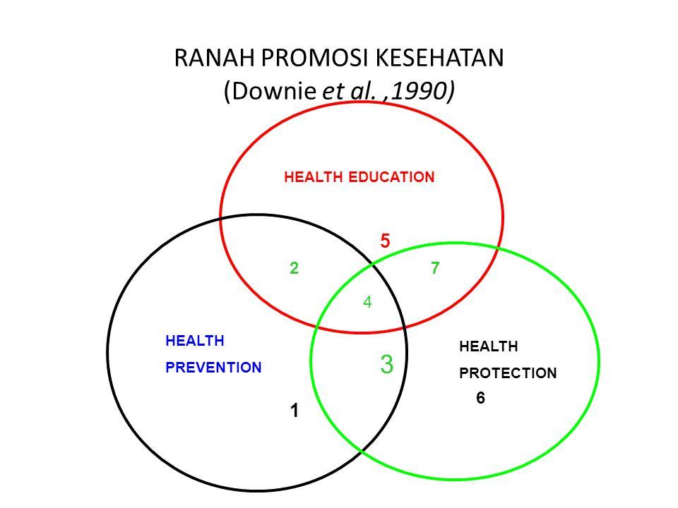 RANAH PROMOSI KESEHATAN (Downie et al.,1990) HEALTH EDUCATION HEALTH PREVENTION HEALTH PROTECTION 1 2 4 3 7 5 6