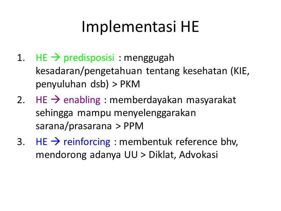 Implementasi HE 1.HE  predisposisi : menggugah kesadaran/pengetahuan tentang kesehatan (KIE, penyuluhan dsb) > PKM 2.HE  enabling : memberdayakan ma