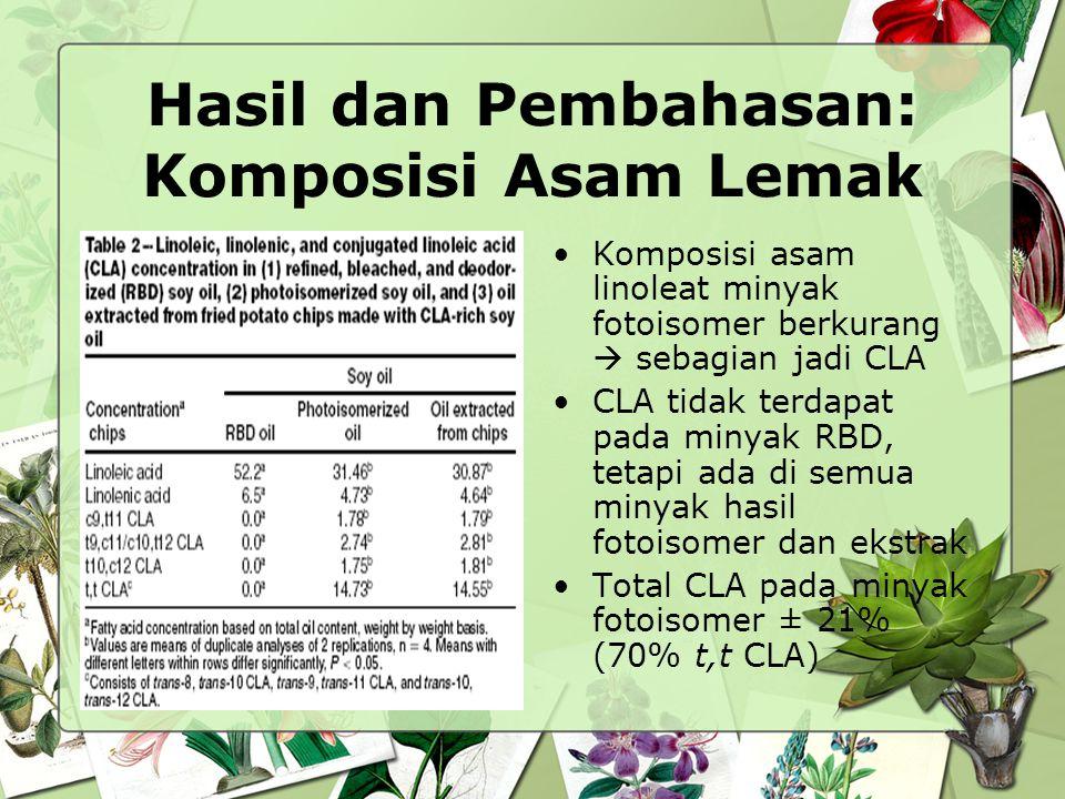 Hasil dan Pembahasan: Komposisi Asam Lemak Komposisi asam linoleat minyak fotoisomer berkurang  sebagian jadi CLA CLA tidak terdapat pada minyak RBD,