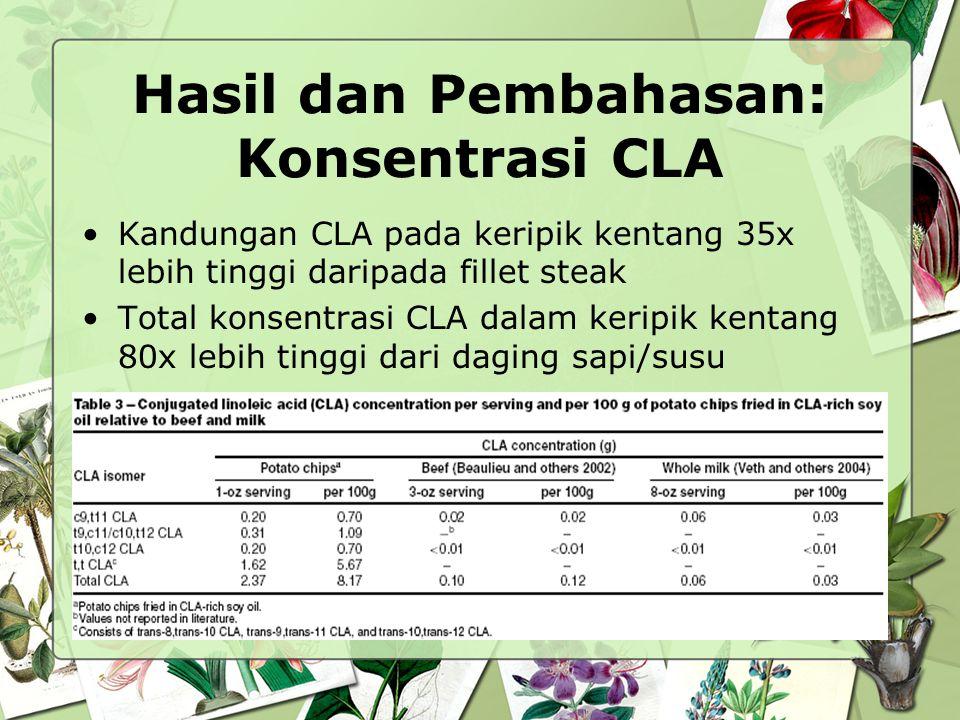 Hasil dan Pembahasan: Konsentrasi CLA Kandungan CLA pada keripik kentang 35x lebih tinggi daripada fillet steak Total konsentrasi CLA dalam keripik ke