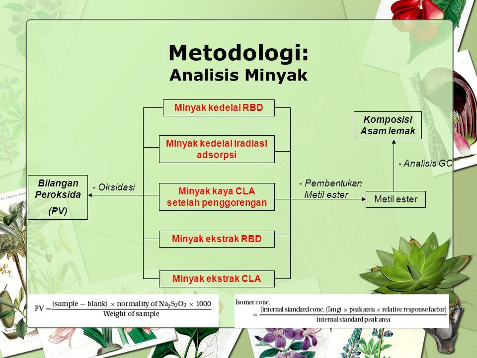Metodologi: Analisis Minyak Minyak kedelai iradiasi adsorpsi Minyak kedelai RBD Minyak ekstrak CLA Minyak ekstrak RBD Minyak kaya CLA setelah penggore