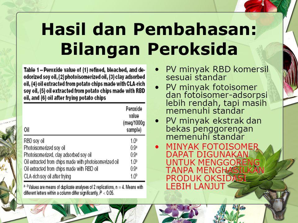 Hasil dan Pembahasan: Komposisi Asam Lemak Komposisi asam linoleat minyak fotoisomer berkurang  sebagian jadi CLA CLA tidak terdapat pada minyak RBD, tetapi ada di semua minyak hasil fotoisomer dan ekstrak Total CLA pada minyak fotoisomer ± 21% (70% t,t CLA)