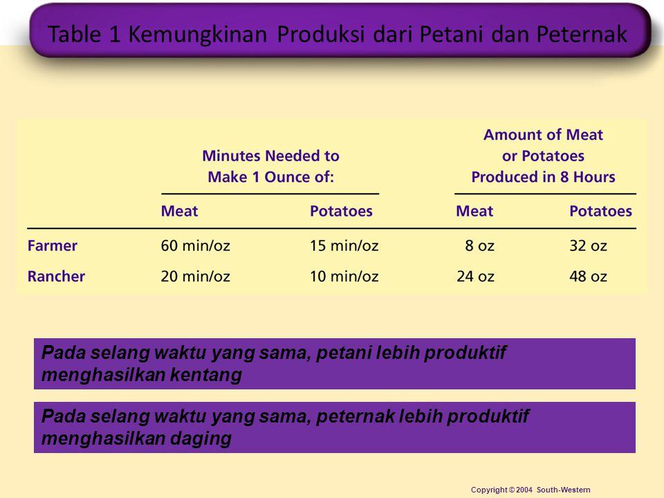 Table 1 Kemungkinan Produksi dari Petani dan Peternak Copyright © 2004 South-Western Pada selang waktu yang sama, petani lebih produktif menghasilkan kentang Pada selang waktu yang sama, peternak lebih produktif menghasilkan daging