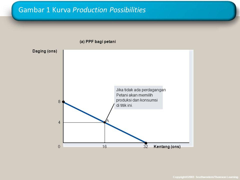 Gambar 1 Kurva Production Possibilities Kentang (ons) 4 16 8 32 A 0 Daging (ons) (a) PPF bagi petani Jika tidak ada perdagangan Petani akan memilih produksi dan konsumsi di titik ini.