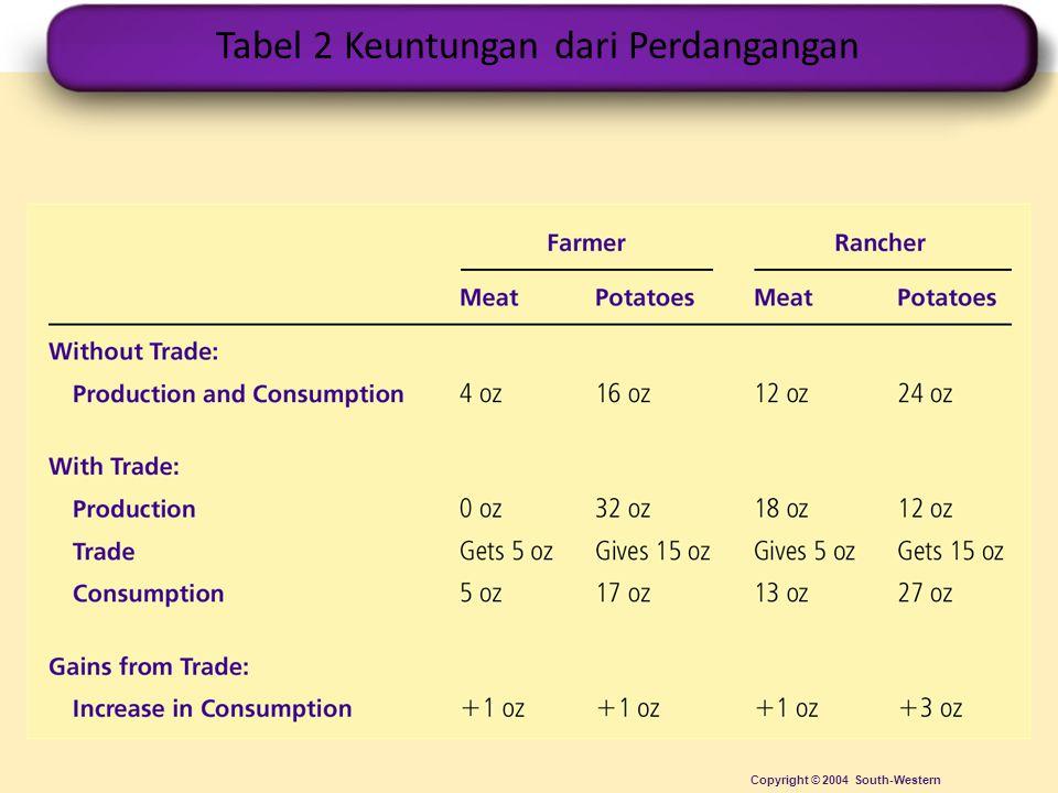 Tabel 2 Keuntungan dari Perdangangan Copyright © 2004 South-Western