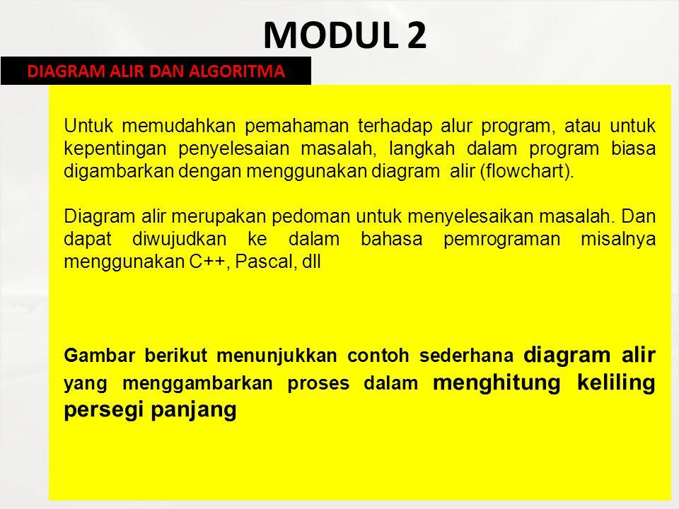 MODUL 2 DIAGRAM ALIR DAN ALGORITMA Untuk memudahkan pemahaman terhadap alur program, atau untuk kepentingan penyelesaian masalah, langkah dalam progra