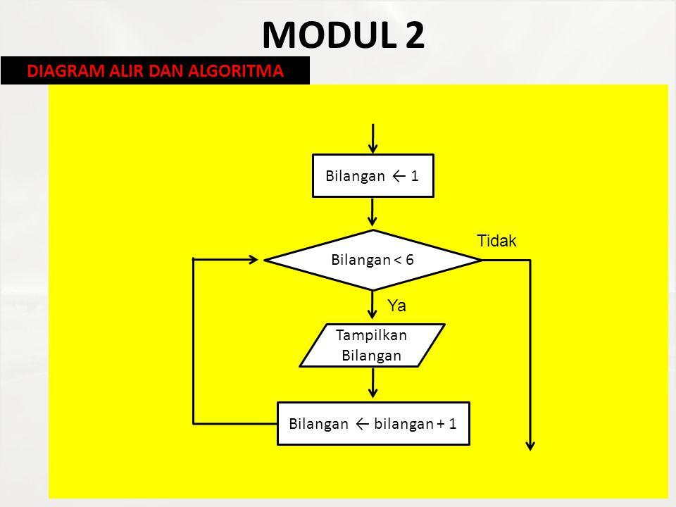 MODUL 2 Selain menggunakan diagram alir, penyelesaian masalah sering dinyatakan dalam bentuk algoritma yang tidak berbentuk gambar.