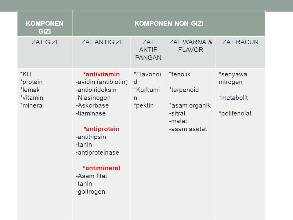 KOMPONEN GIZI KOMPONEN NON GIZI ZAT GIZIZAT ANTIGIZIZAT AKTIF PANGAN ZAT WARNA & FLAVOR ZAT RACUN *KH *protein *lemak *vitamin *mineral *antivitamin -