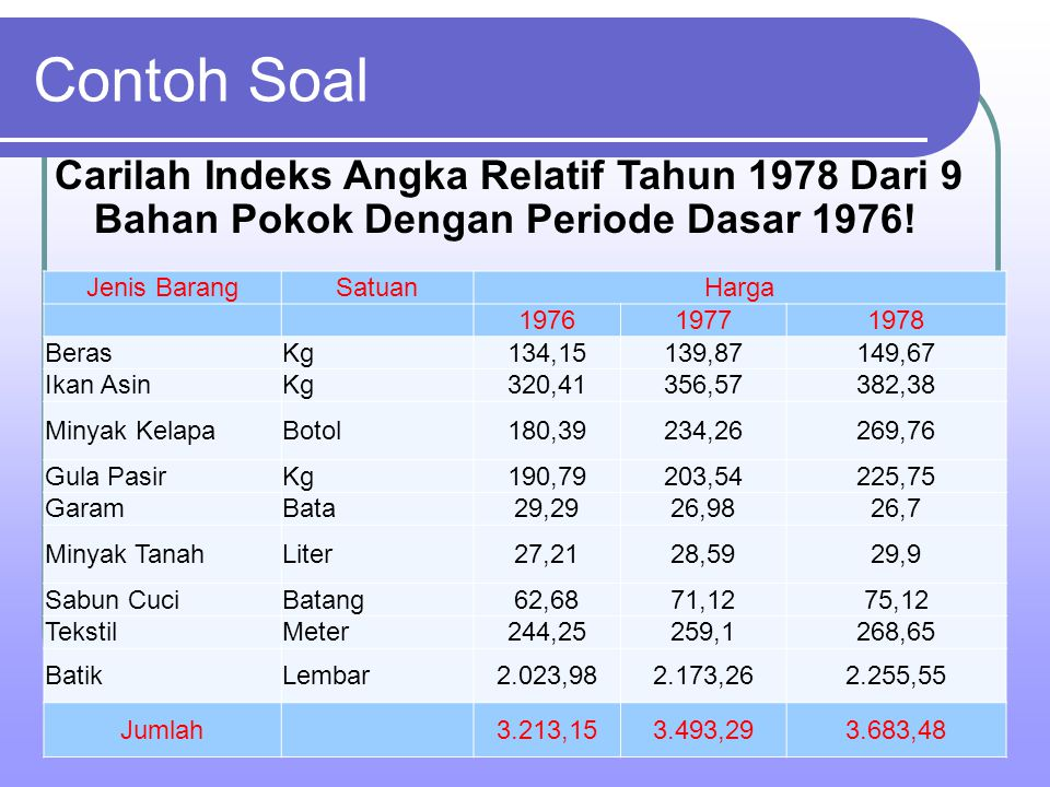 Contoh Soal Carilah Indeks Angka Relatif Tahun 1978 Dari 9 Bahan Pokok Dengan Periode Dasar 1976! Jenis BarangSatuanHarga 197619771978 BerasKg134,1513