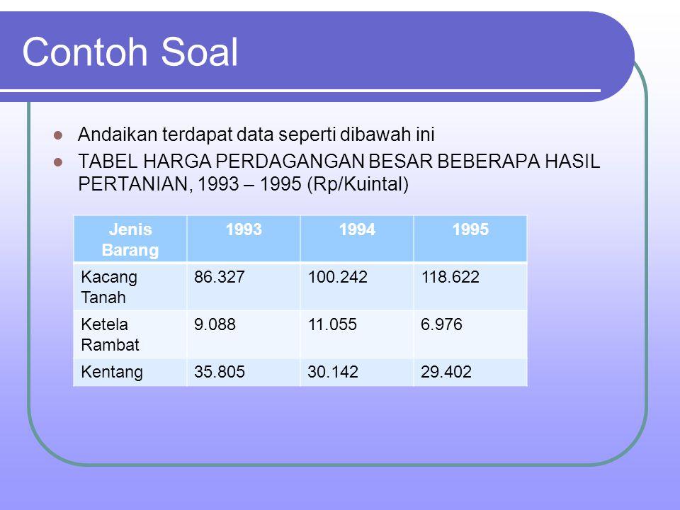 Contoh Soal Andaikan terdapat data seperti dibawah ini TABEL HARGA PERDAGANGAN BESAR BEBERAPA HASIL PERTANIAN, 1993 – 1995 (Rp/Kuintal) Jenis Barang 1