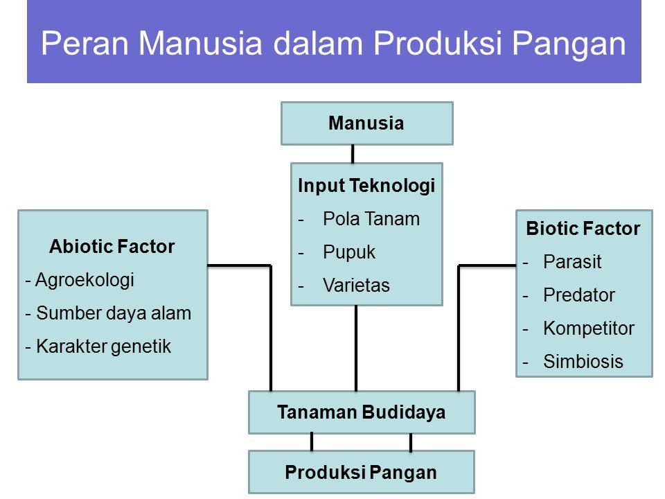 Manusia Input Teknologi -Pola Tanam -Pupuk -Varietas Abiotic Factor - Agroekologi - Sumber daya alam - Karakter genetik Biotic Factor -Parasit -Predat