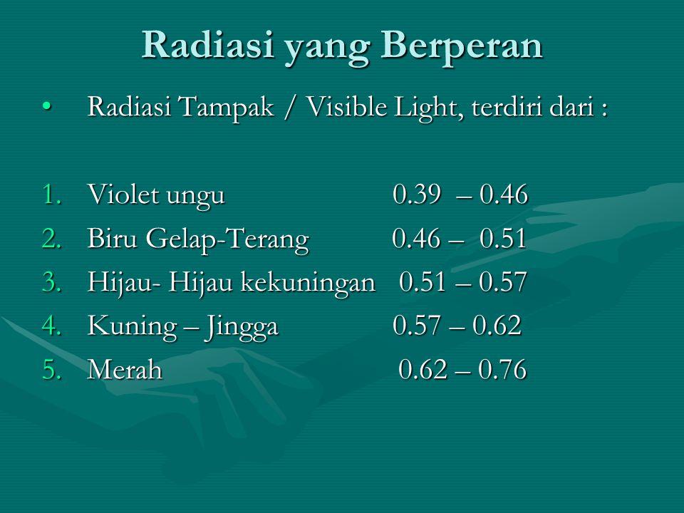 Radiasi yang Berperan Radiasi Tampak / Visible Light, terdiri dari :Radiasi Tampak / Visible Light, terdiri dari : 1.Violet ungu 0.39 – 0.46 2.Biru Ge