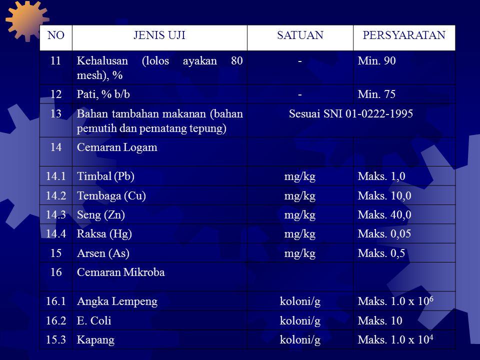 NOJENIS UJISATUANPERSYARATAN 11Kehalusan (lolos ayakan 80 mesh), % -Min. 90 12Pati, % b/b-Min. 75 13Bahan tambahan makanan (bahan pemutih dan pematang