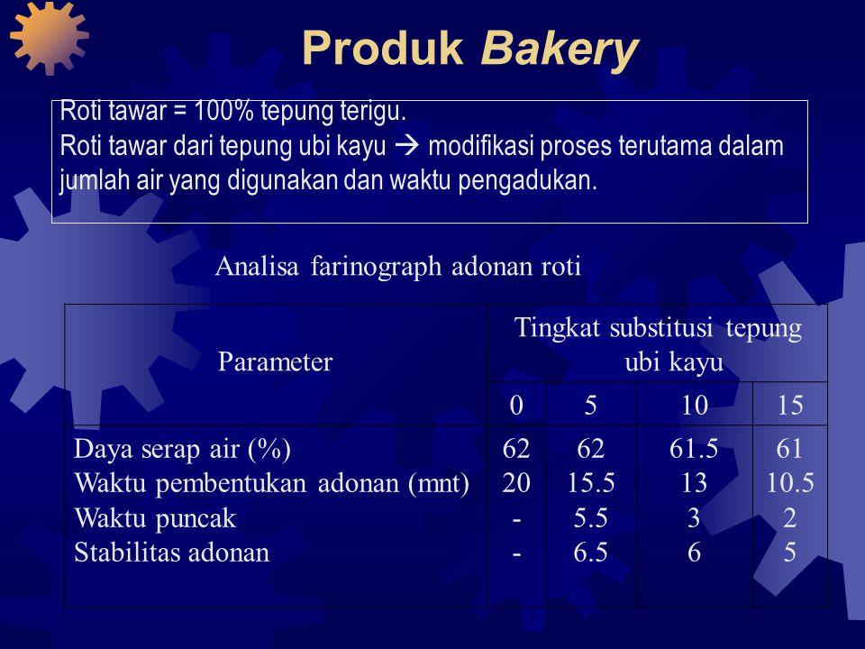Produk Bakery Analisa farinograph adonan roti Parameter Tingkat substitusi tepung ubi kayu 051015 Daya serap air (%) Waktu pembentukan adonan (mnt) Wa