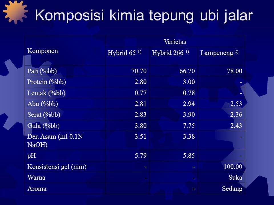 Komposisi kimia tepung ubi jalar Komponen Varietas Hybrid 65 1) Hybrid 266 1) Lampeneng 2) Pati (%bb)70.7066.7078.00 Protein (%bb)2.803.00- Lemak (%bb