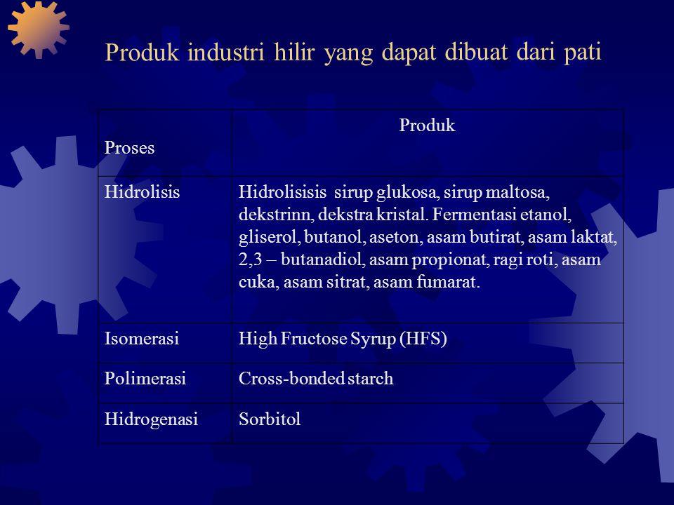 Produk industri hilir yang dapat dibuat dari pati Proses Produk HidrolisisHidrolisisis sirup glukosa, sirup maltosa, dekstrinn, dekstra kristal. Ferme