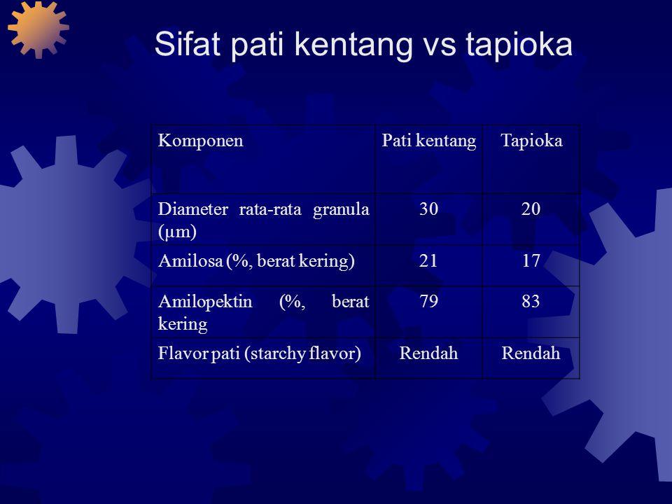 Sifat pati kentang vs tapioka KomponenPati kentangTapioka Diameter rata-rata granula (µm) 3020 Amilosa (%, berat kering)2117 Amilopektin (%, berat ker