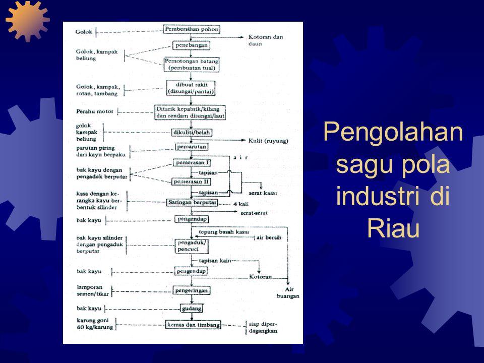 Pengolahan sagu pola industri di Riau