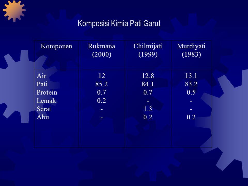 KomponenRukmana (2000) Chilmijati (1999) Murdiyati (1983) Air Pati Protein Lemak Serat Abu 12 85.2 0.7 0.2 - 12.8 84.1 0.7 - 1.3 0.2 13.1 83.2 0.5 - 0