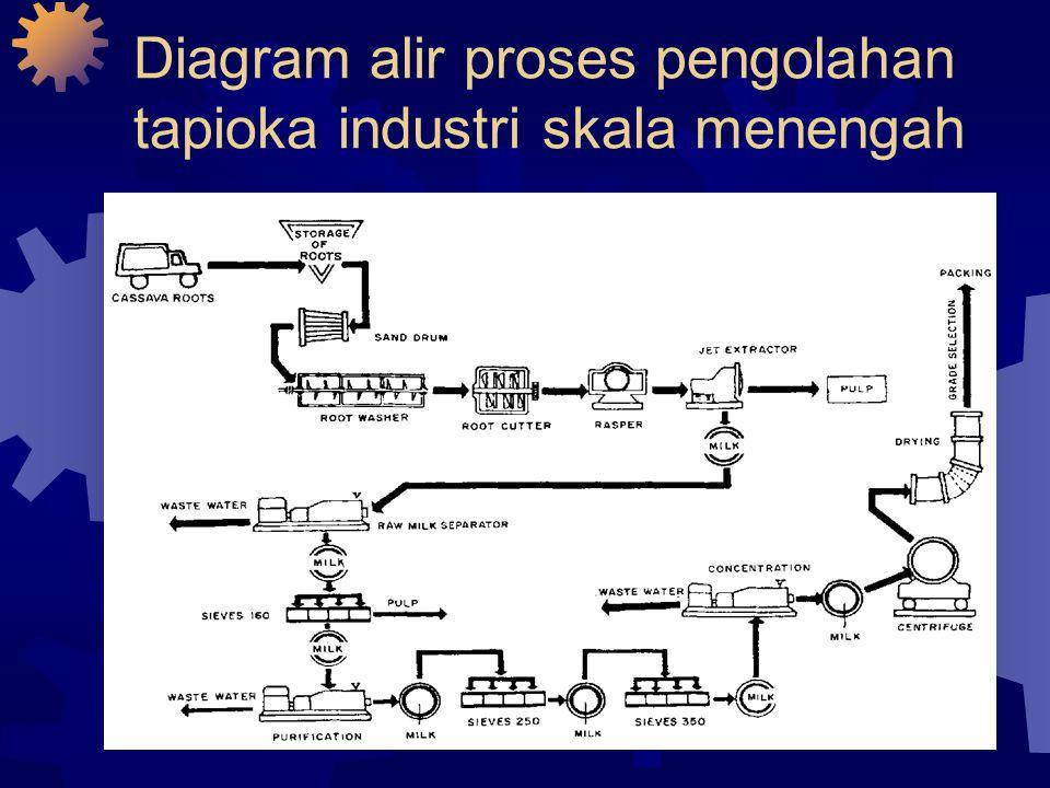 Diagram alir proses pengolahan tapioka industri skala menengah