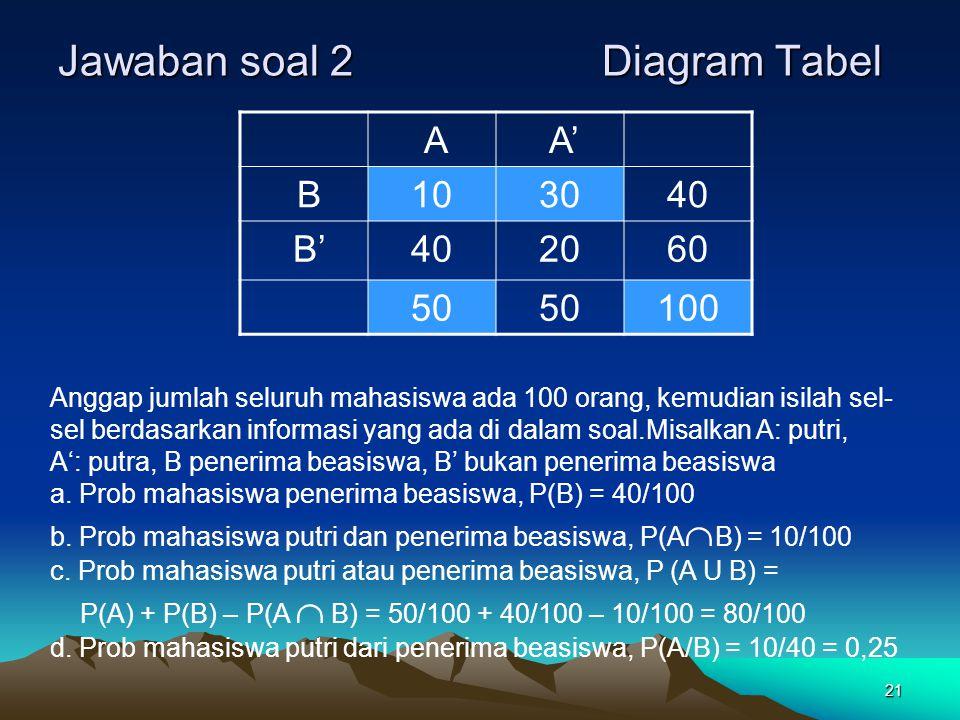 21 Jawaban soal 2 Diagram Tabel A A' B103040 B'402060 50 100 Anggap jumlah seluruh mahasiswa ada 100 orang, kemudian isilah sel- sel berdasarkan infor