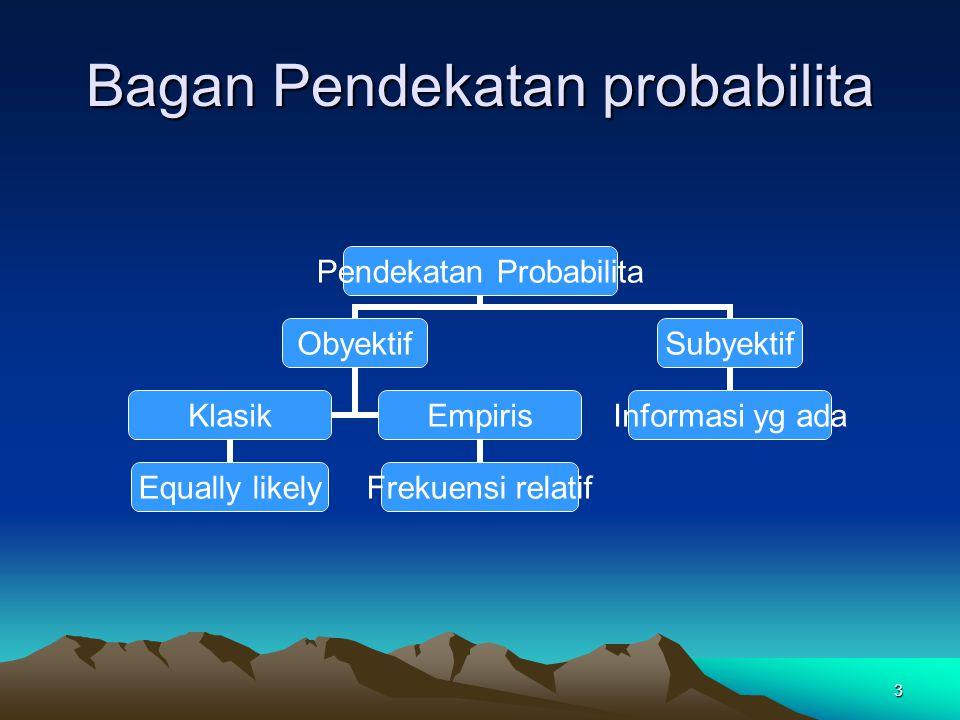 3 Bagan Pendekatan probabilita