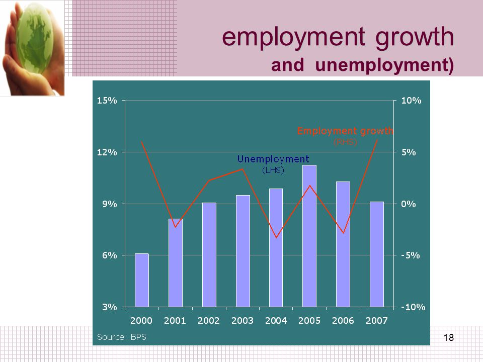 a.i.r18 employment growth employment growth and unemployment)